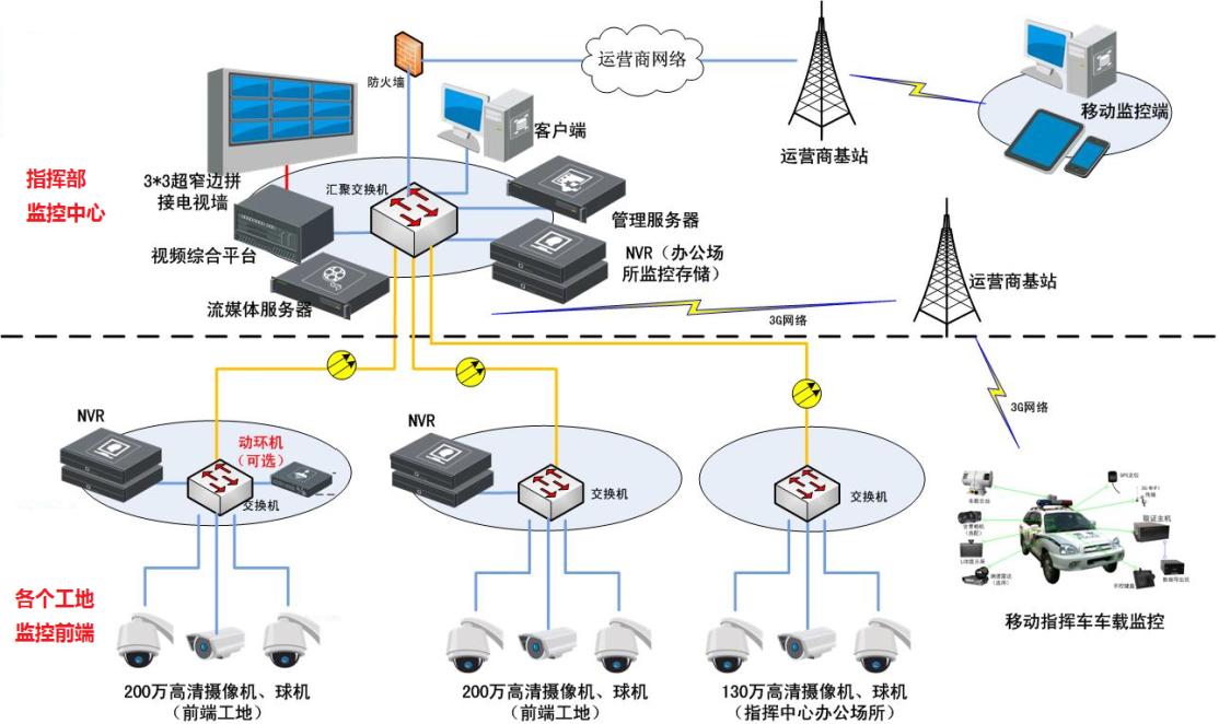 高速公路施工工地监控系统拓扑结构图