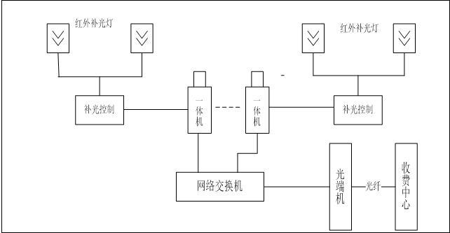 路径识别系统结构示意图