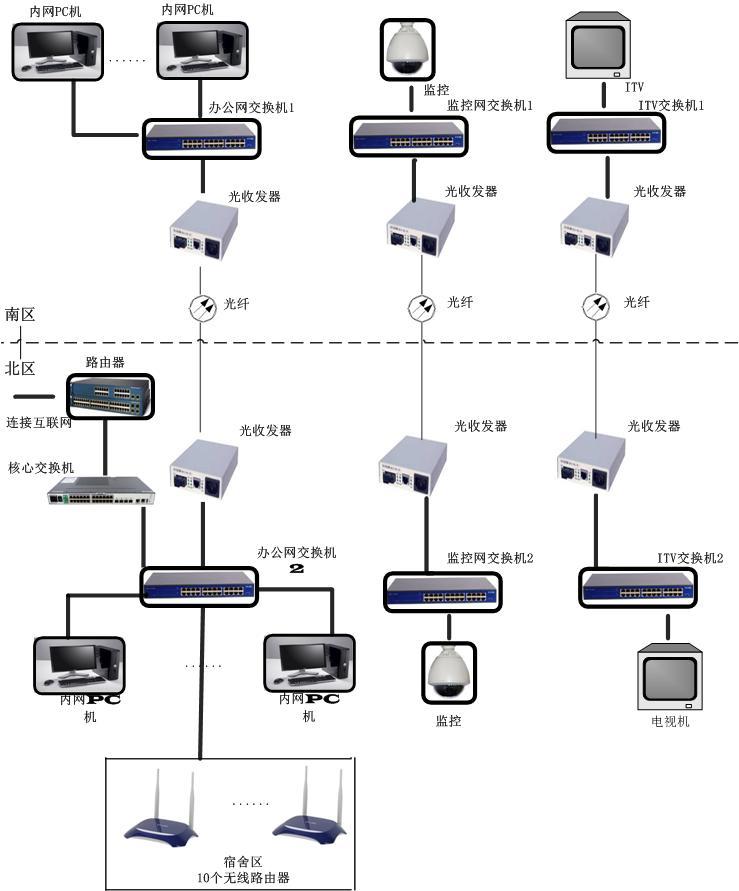亚博足球app官网服务区信息化建设项目